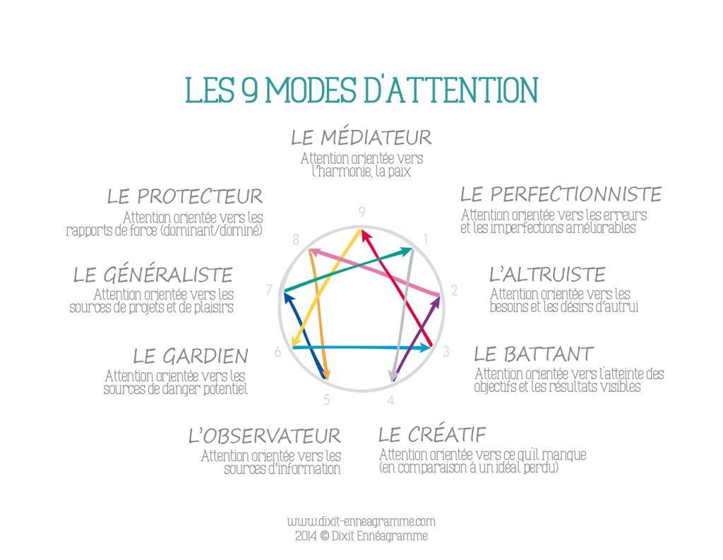 Les 9 modes d'attention des profils de l'Ennéagramme